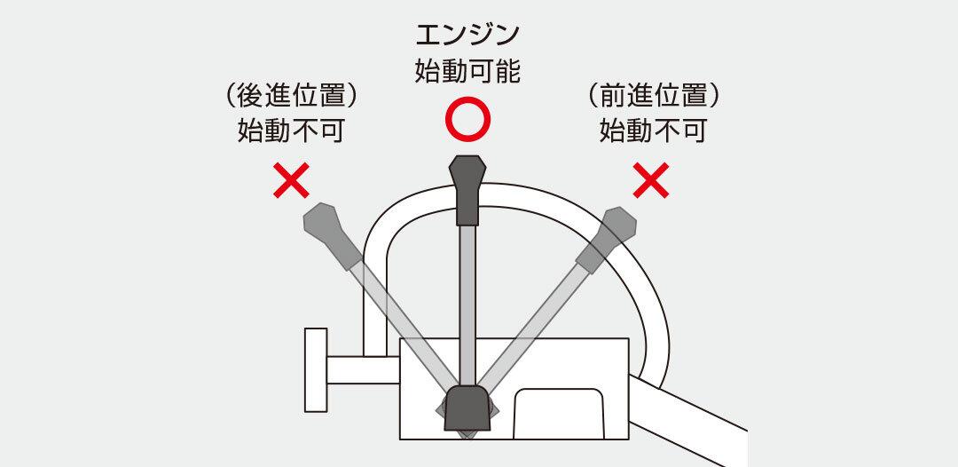 セルスタート安全設計