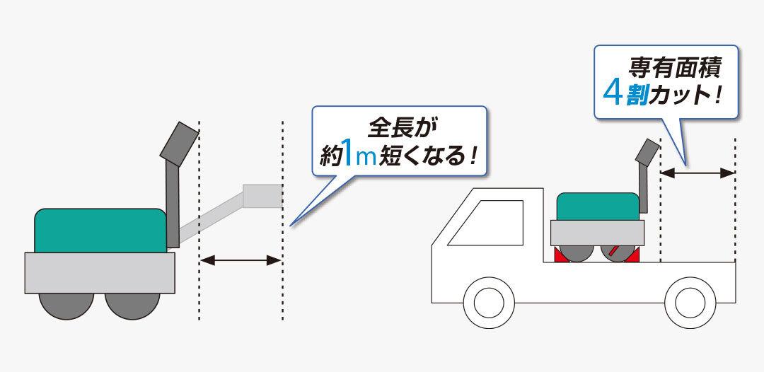 収納時の省スペースを可能にするコンパクト設計
